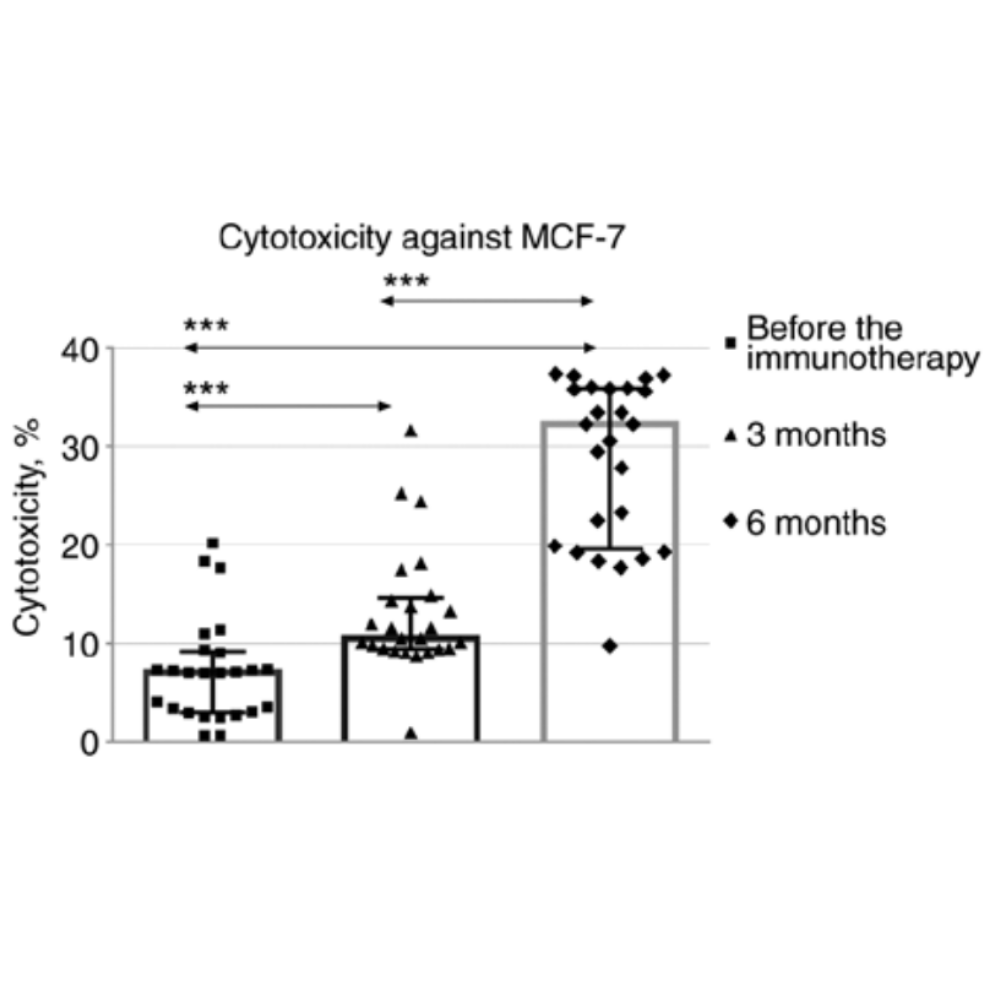 Cytotoxicity against MCF-7